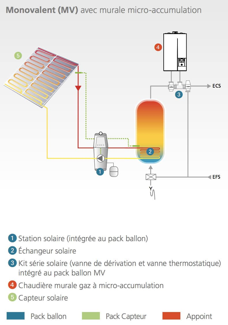 installation chauffe eau solaire cahors